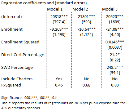 spending per student regression results